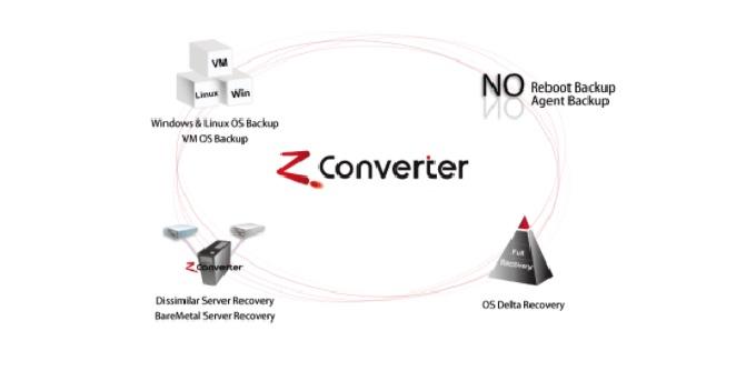 ZConverter Overview